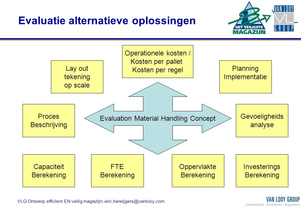 Evaluatie alternatieve oplossingen