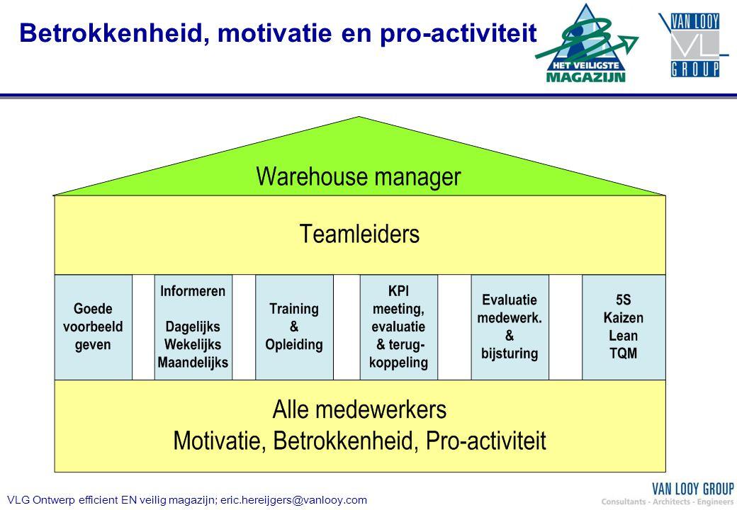 Betrokkenheid, motivatie en pro-activiteit