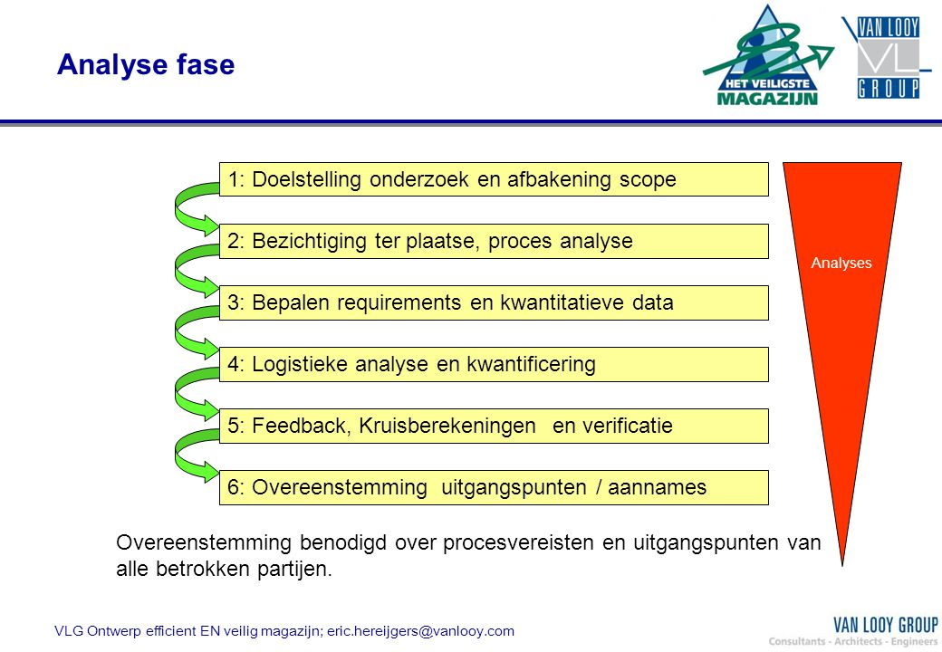 Analyse fase 1: Doelstelling onderzoek en afbakening scope