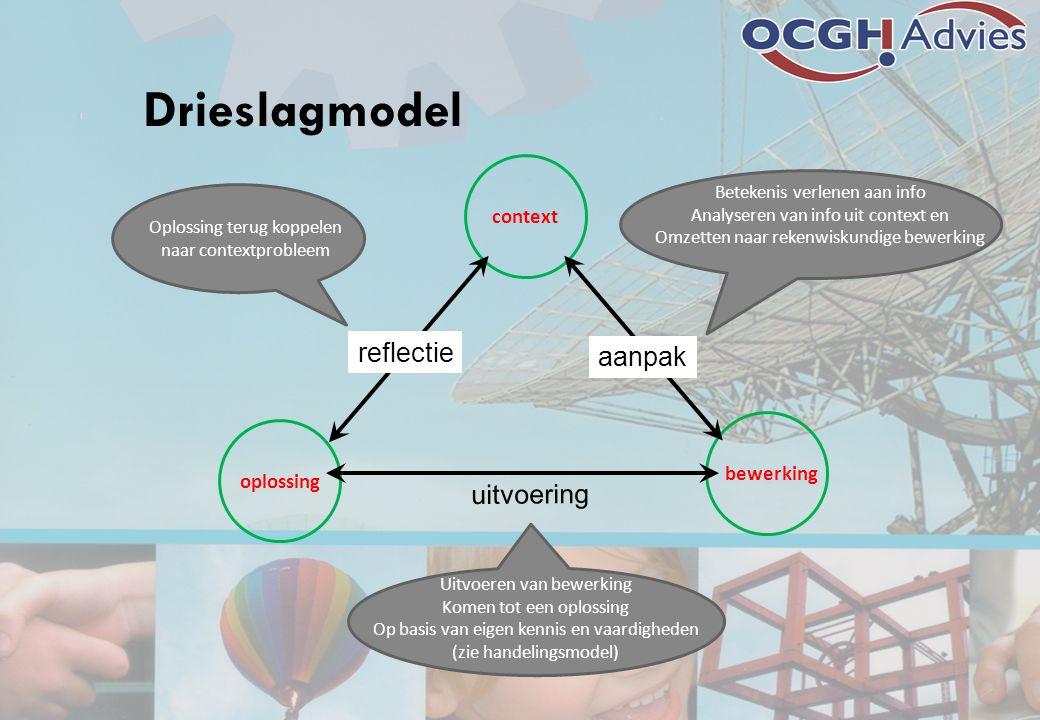 Drieslagmodel reflectie aanpak uitvoering context bewerking oplossing