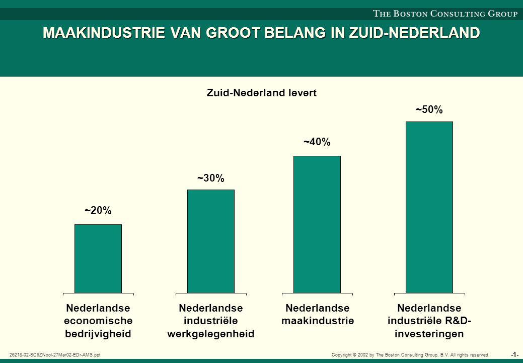 'Fair share' matrix Zuid-Nederlandse bedrijvigheid, 1999-2000