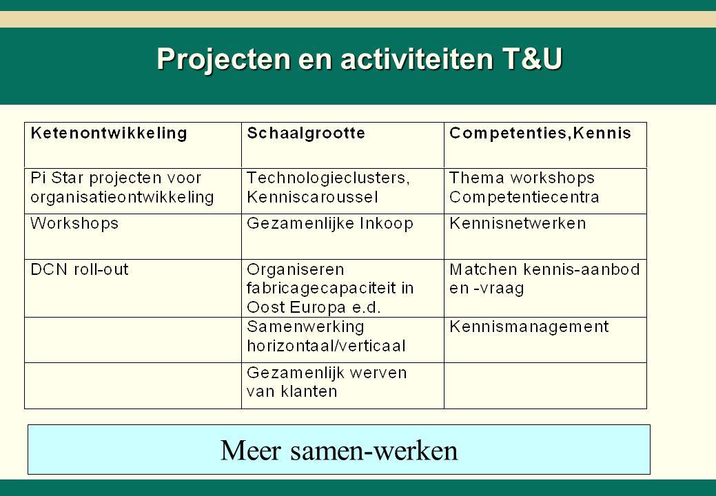 Projecten en activiteiten Intell.Syst.