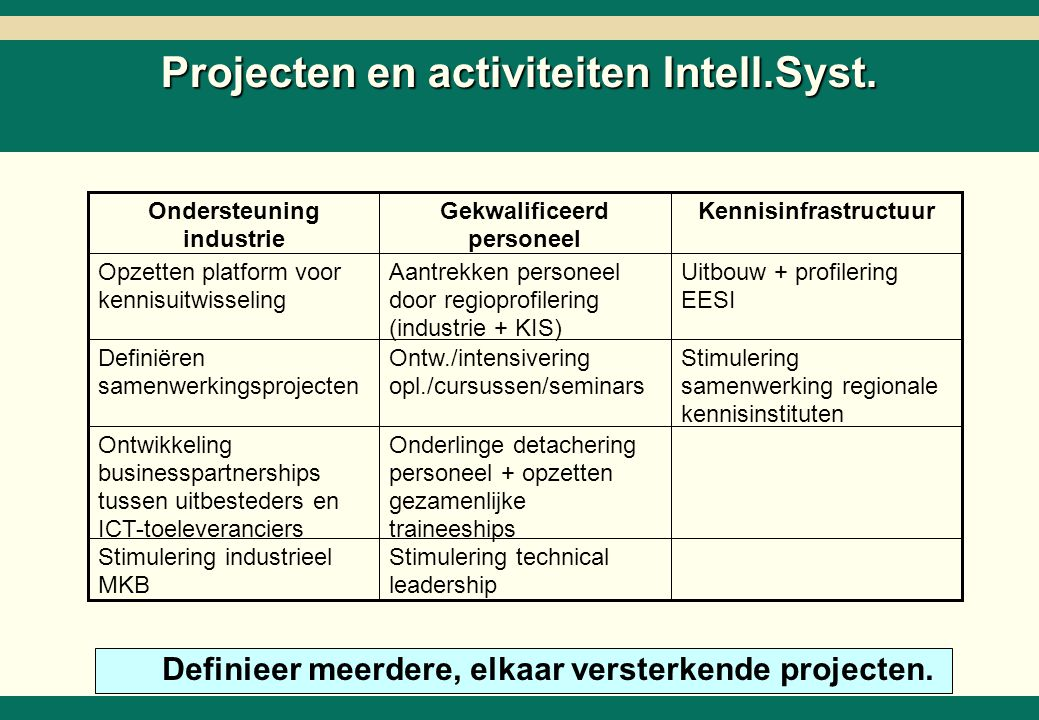 Projecten Automotive 1. Ontwikkelen Automotive Technology Center.