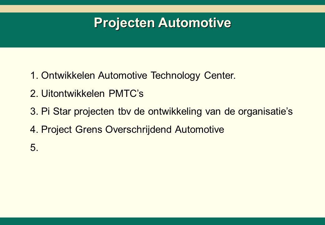Projecten en Activiteiten Strategie