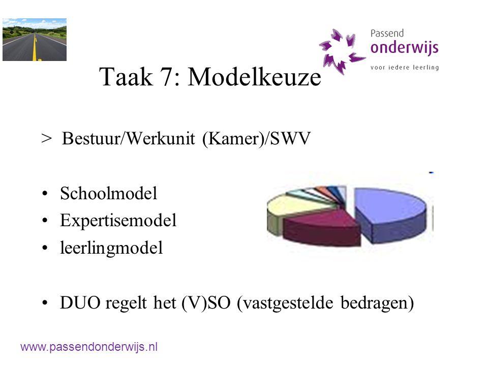 Taak 7: Modelkeuze > Bestuur/Werkunit (Kamer)/SWV Schoolmodel
