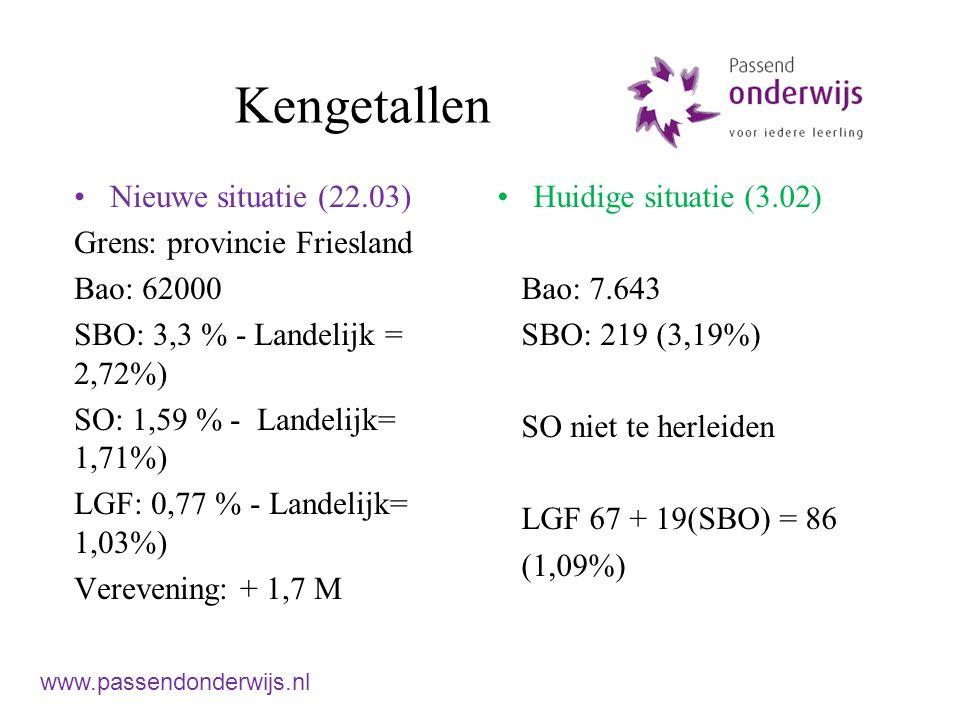 Kengetallen Nieuwe situatie (22.03) Grens: provincie Friesland