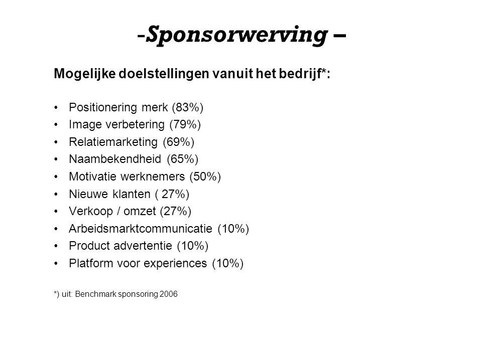 Sponsorwerving – Mogelijke doelstellingen vanuit het bedrijf*: