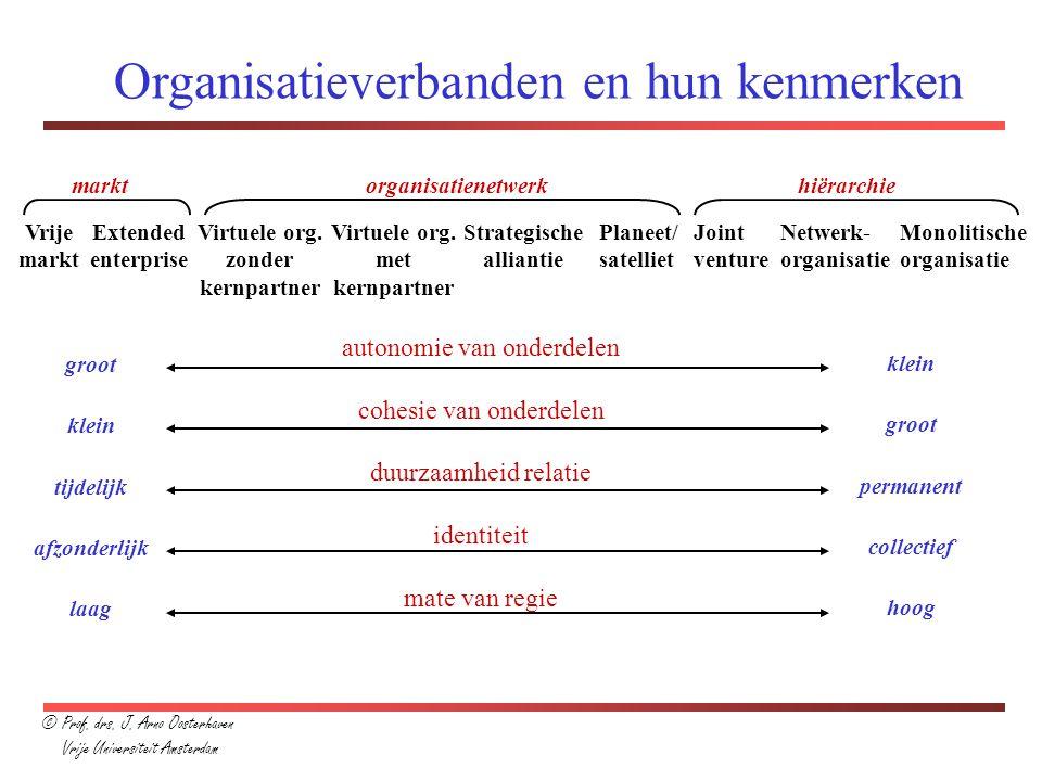 Organisatieverbanden en hun kenmerken