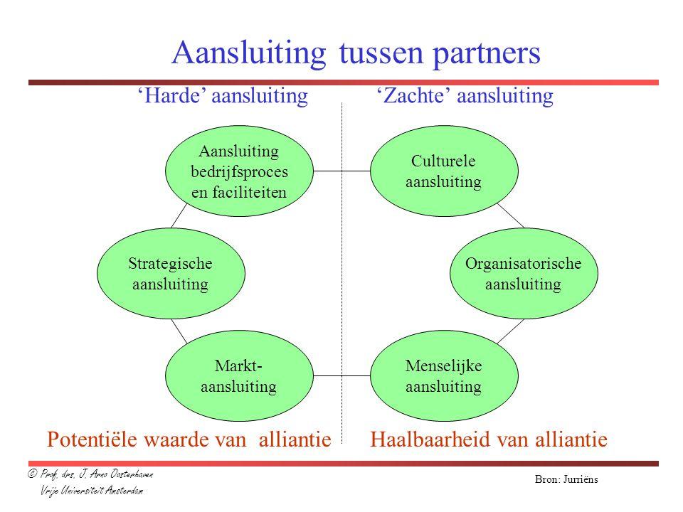Aansluiting tussen partners