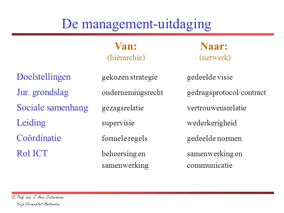 De management-uitdaging