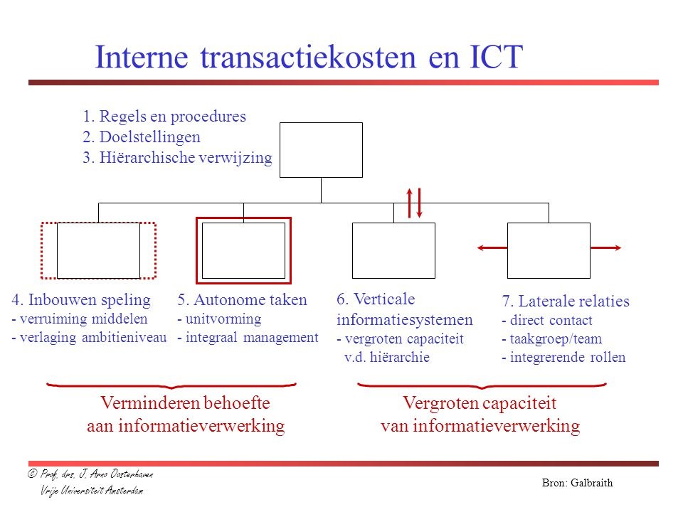 Interne transactiekosten en ICT