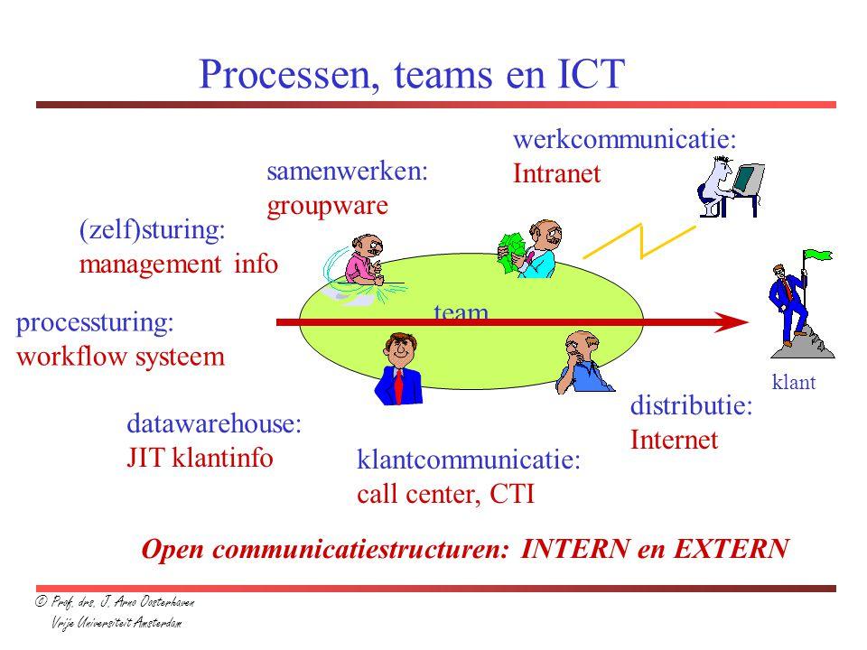 Processen, teams en ICT werkcommunicatie: Intranet samenwerken: