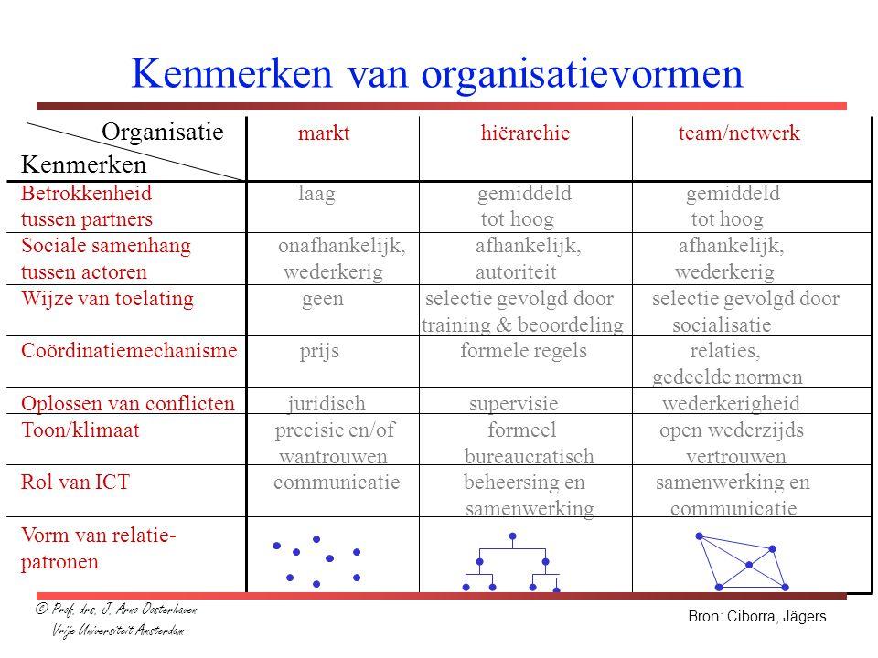 Kenmerken van organisatievormen