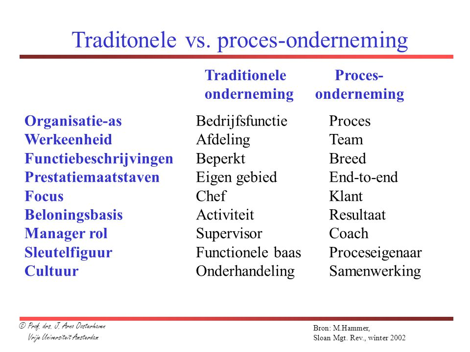 Traditonele vs. proces-onderneming