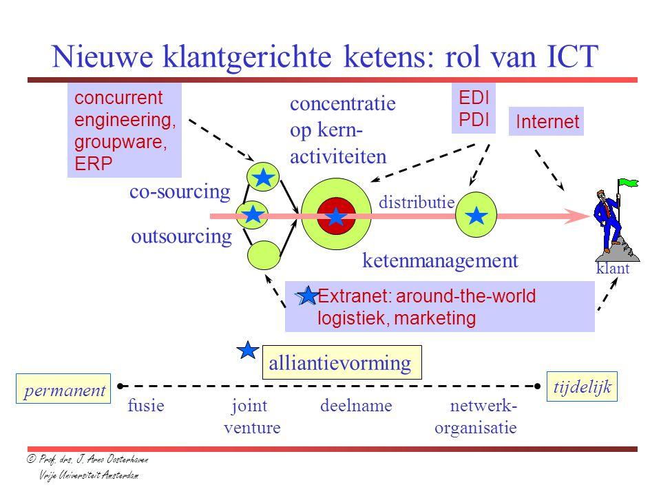 Nieuwe klantgerichte ketens: rol van ICT