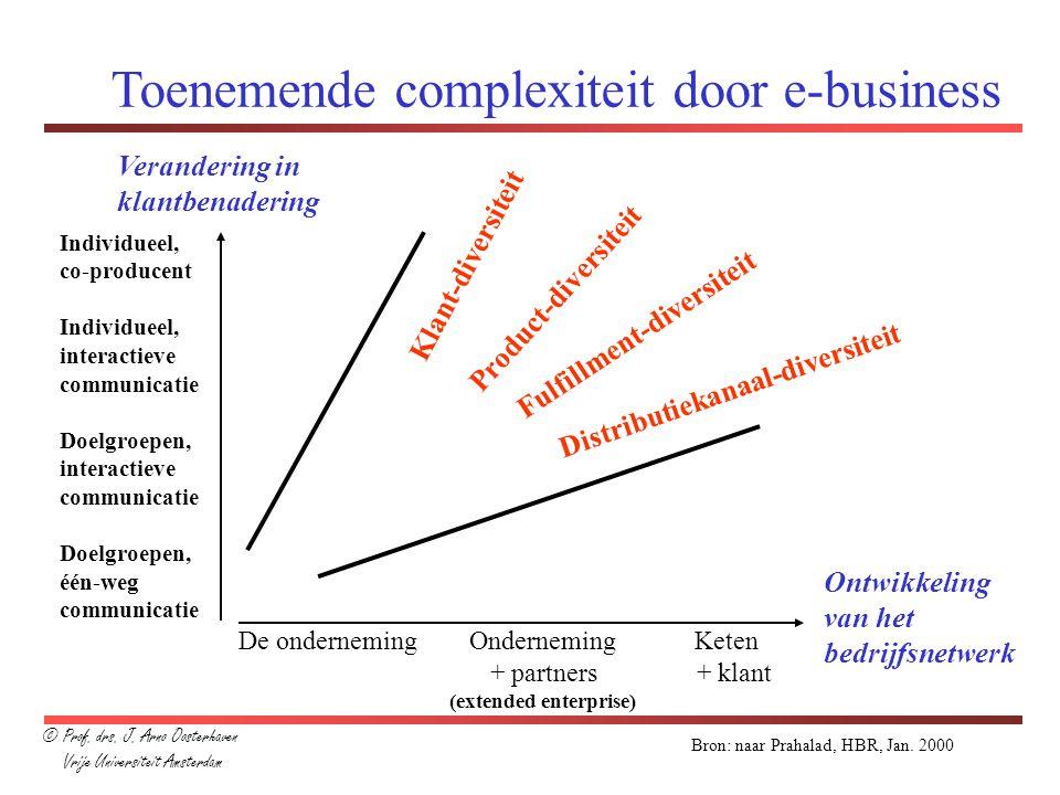 Toenemende complexiteit door e-business