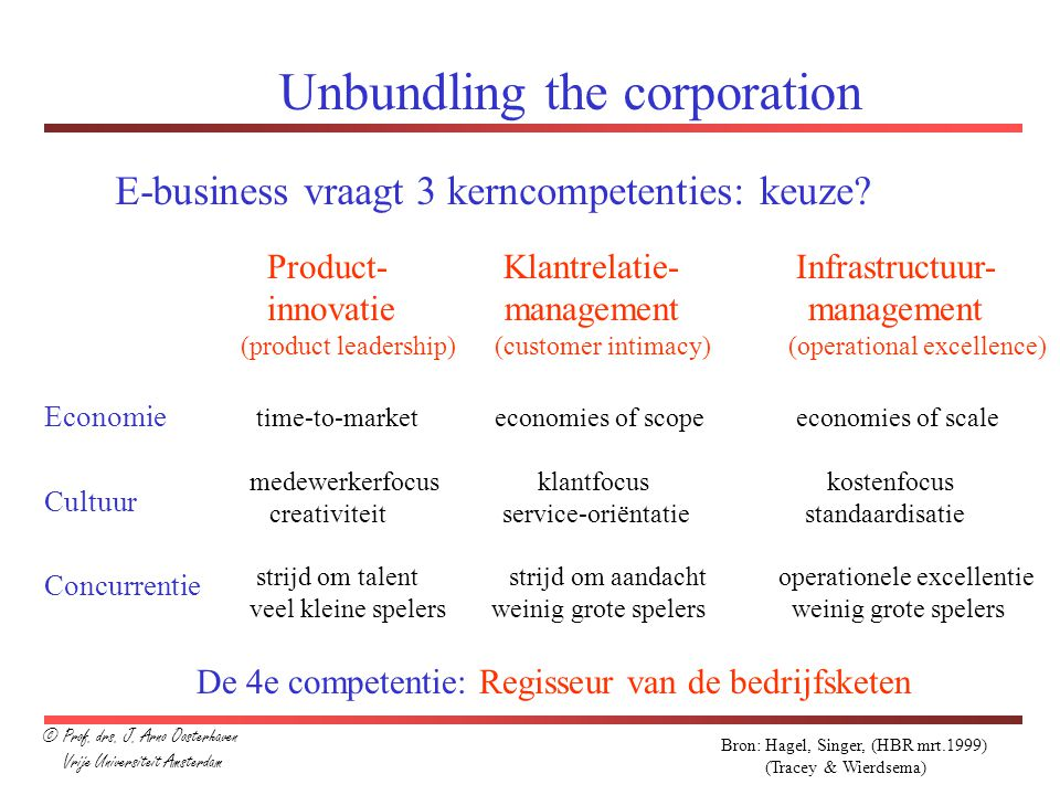 Unbundling the corporation