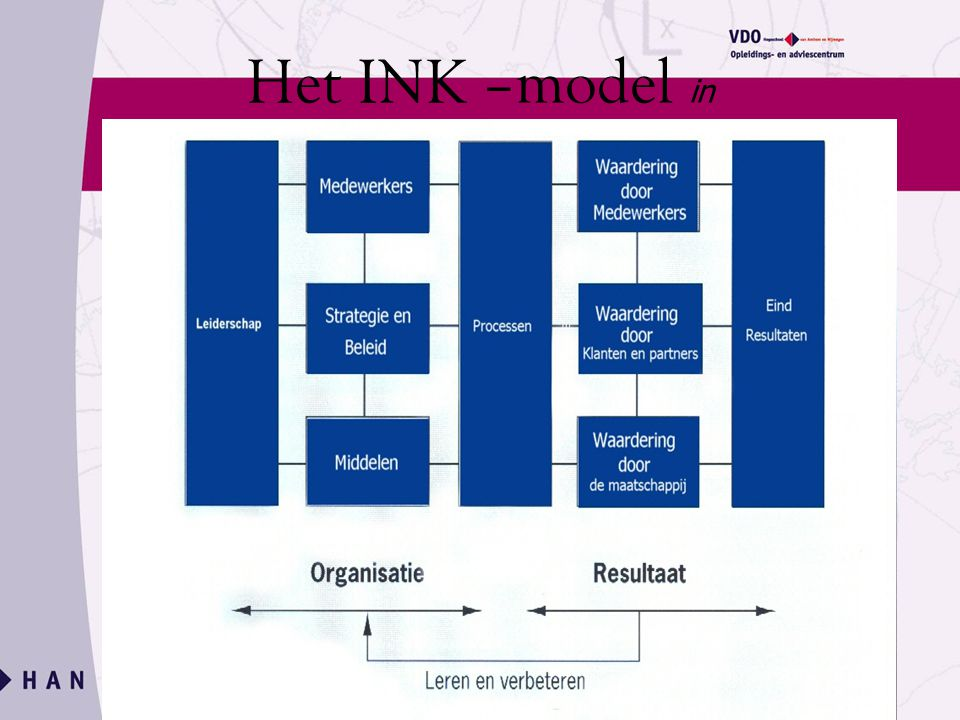 Het INK –model in schema: