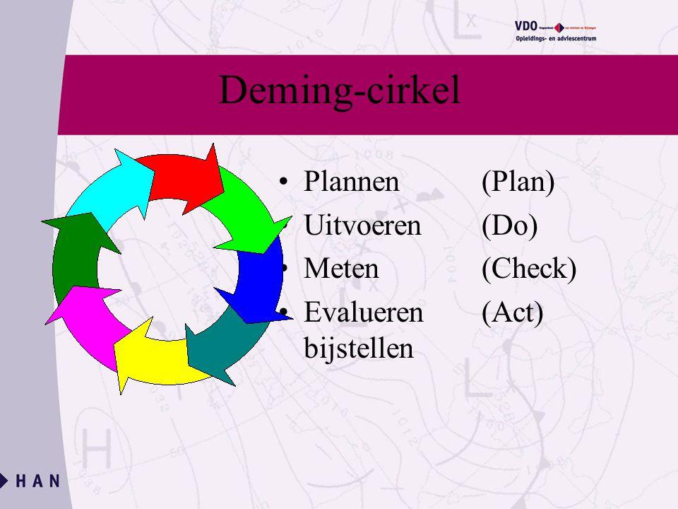 Deming-cirkel Plannen (Plan) Uitvoeren (Do) Meten (Check)
