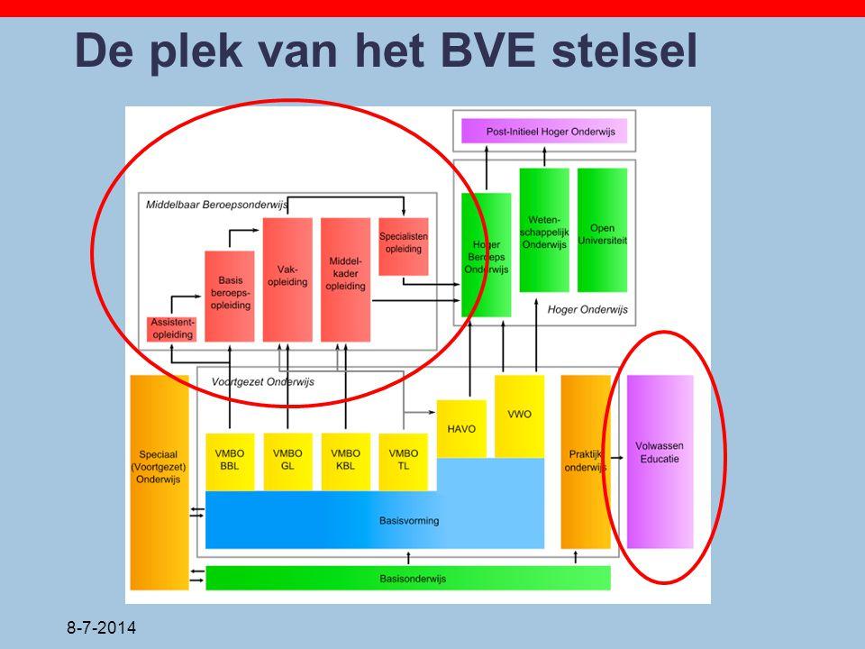De plek van het BVE stelsel