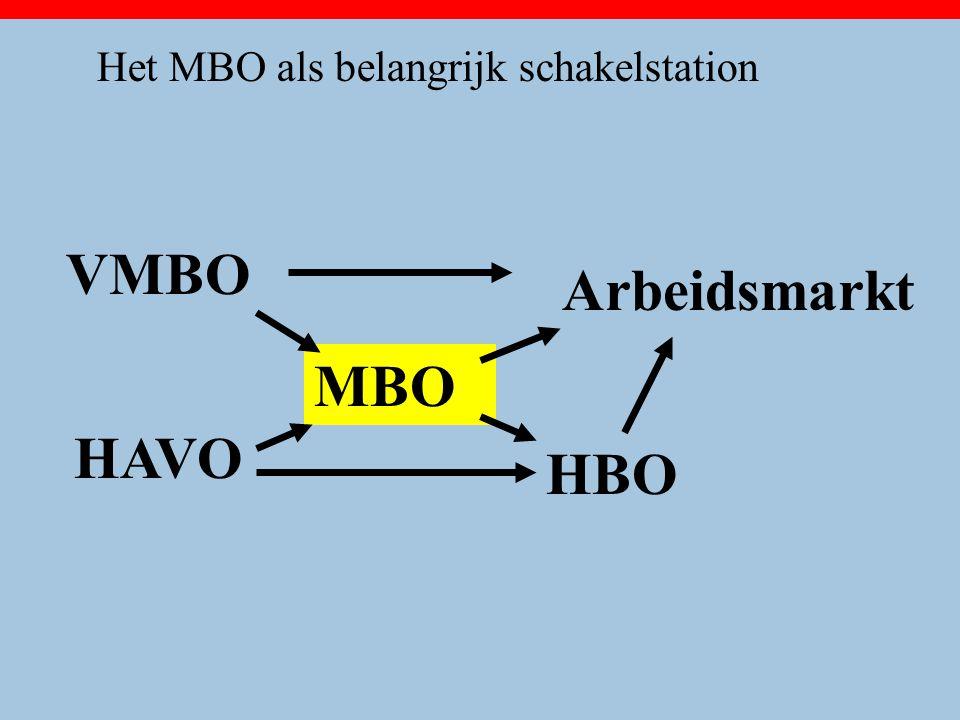 Het MBO als belangrijk schakelstation