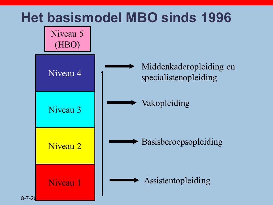Het basismodel MBO sinds 1996