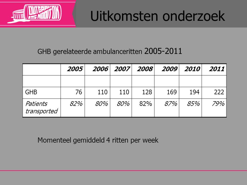 Uitkomsten onderzoek GHB gerelateerde ambulanceritten 2005-2011