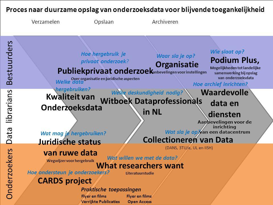 activiteiten 2012 Haalbaarheidsstudie naar mogelijkheid van een Onderzoeksdata Commons in Nederland.