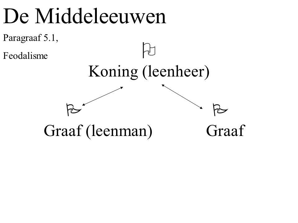 De Middeleeuwen  Koning (leenheer)   Graaf (leenman) Graaf