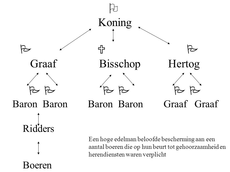 Baron Baron Baron Baron Graaf Graaf
