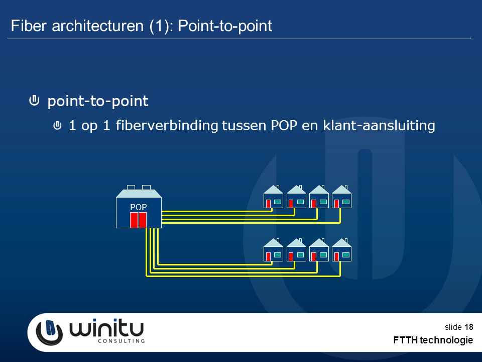 Fiber architecturen (1): Point-to-point