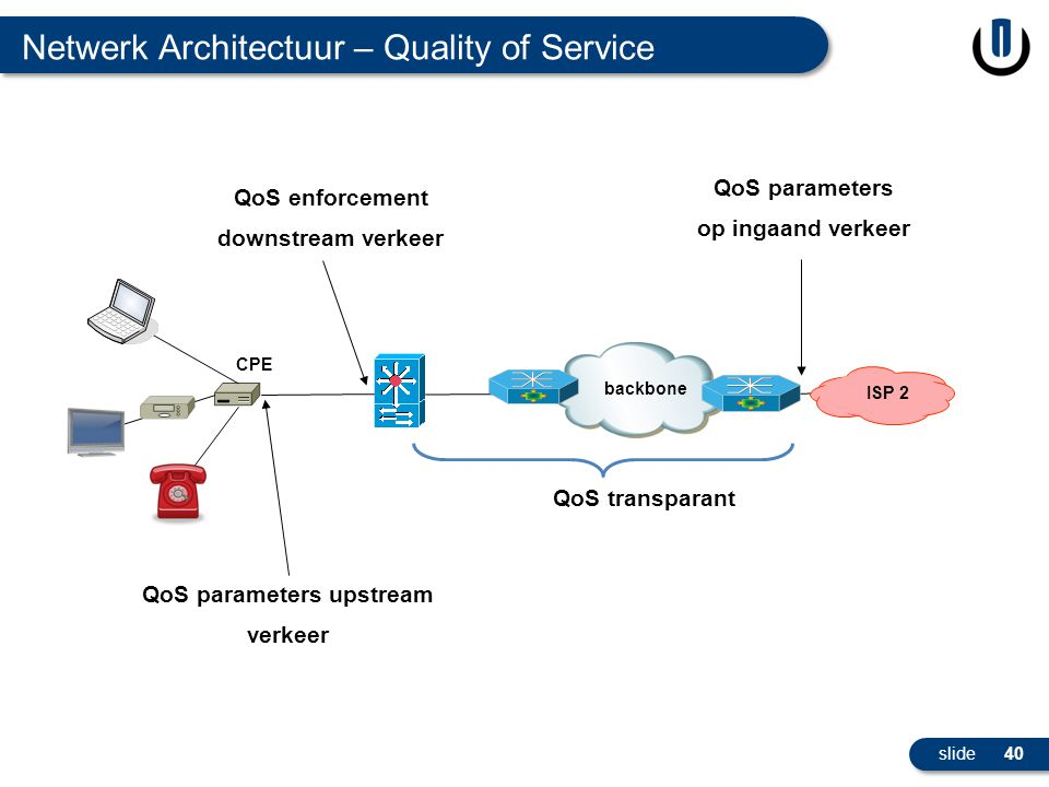 QoS parameters upstream