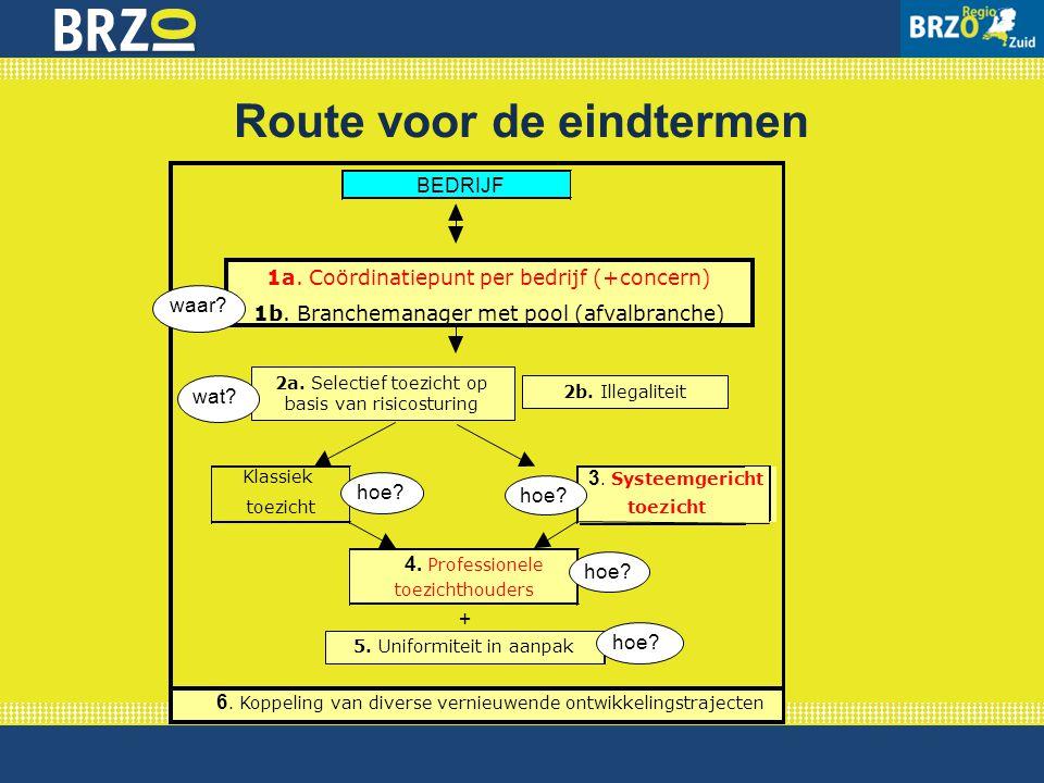Route voor de eindtermen