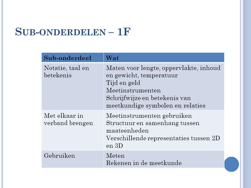 Sub-onderdelen – 1F Sub-onderdeel Wat Notatie, taal en betekenis