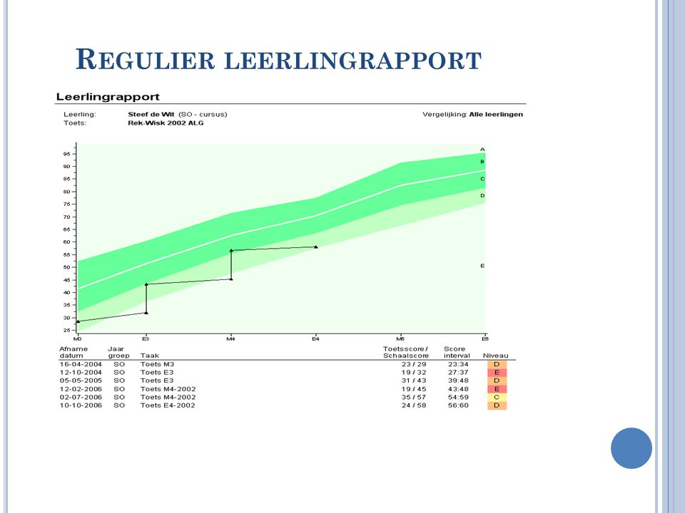 Regulier leerlingrapport
