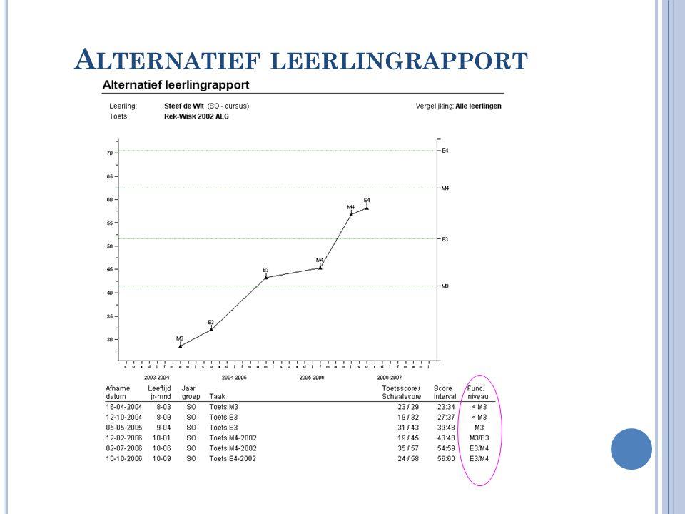 Alternatief leerlingrapport