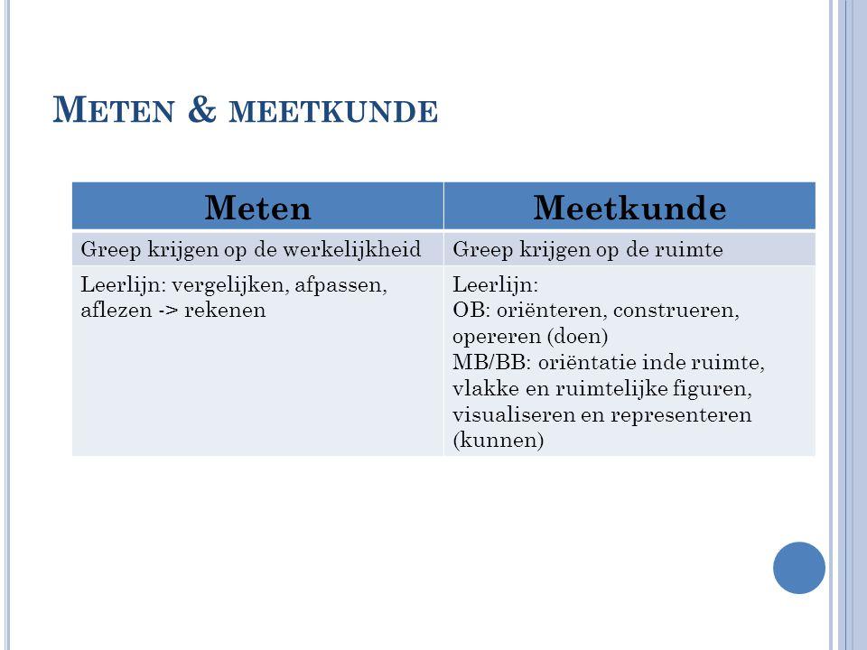 Meten & meetkunde Meten Meetkunde Greep krijgen op de werkelijkheid