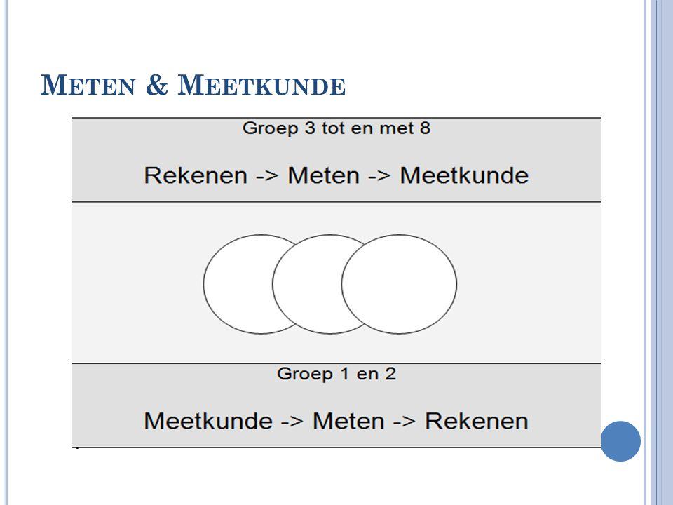 Meten & Meetkunde