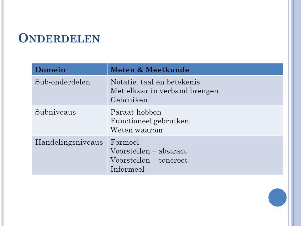 Onderdelen Domein Meten & Meetkunde Sub-onderdelen