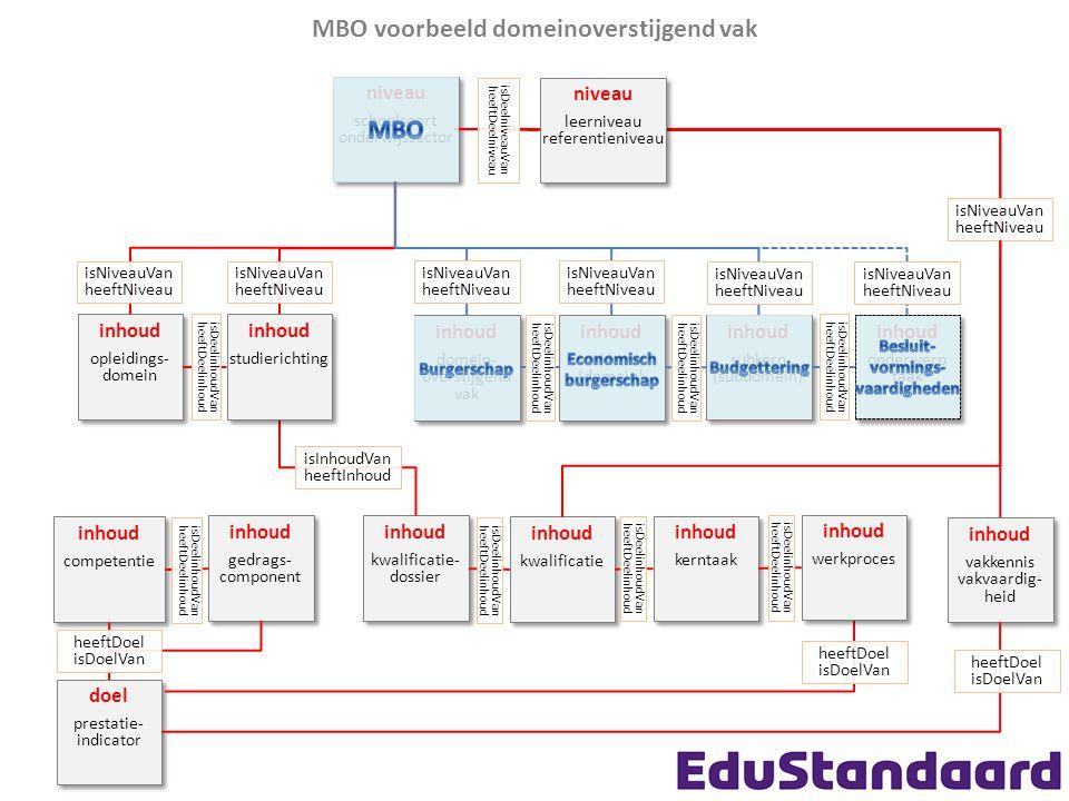 MBO voorbeeld domeinoverstijgend vak MBO