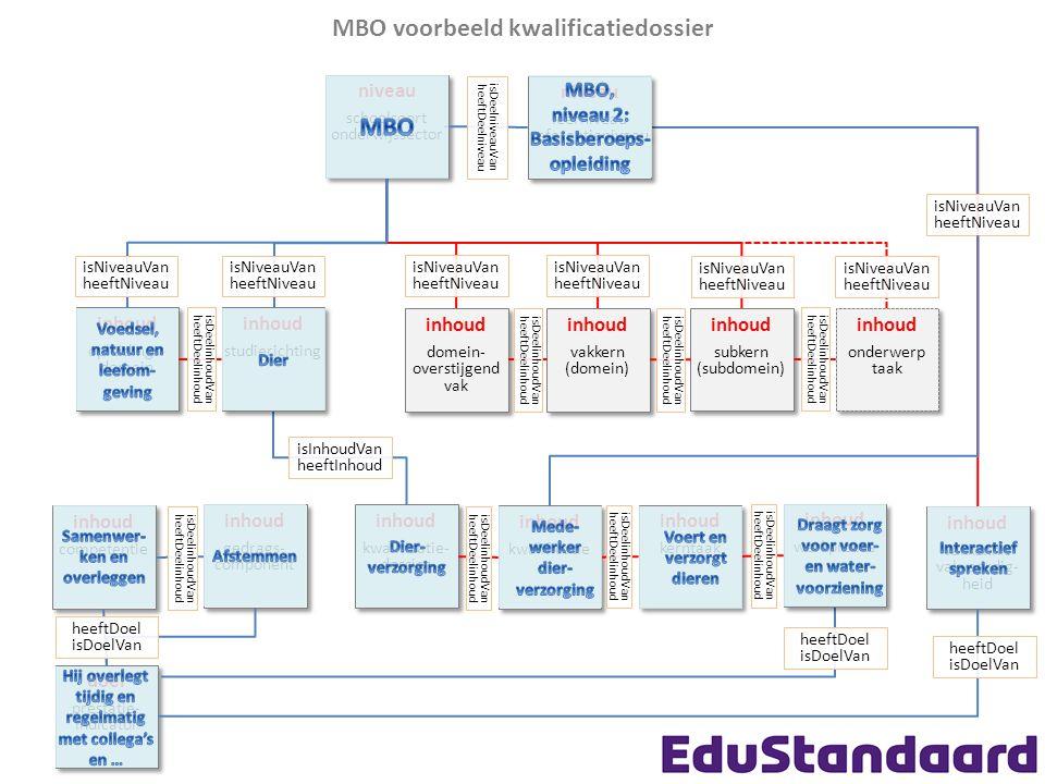 MBO voorbeeld kwalificatiedossier MBO