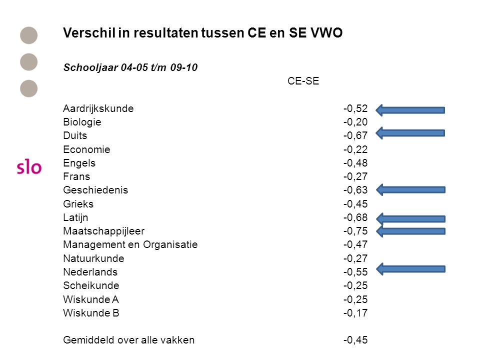 Verschil in resultaten tussen CE en SE VWO