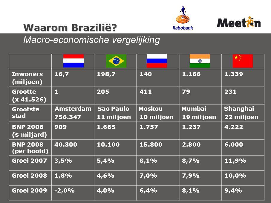 Waarom Brazilië Macro-economische vergelijking