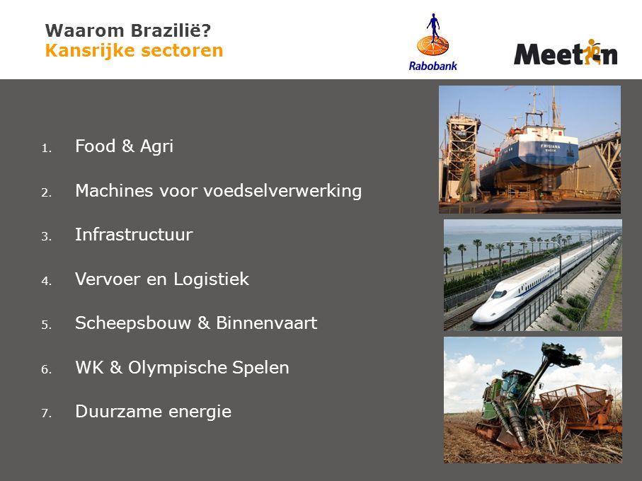 Waarom Brazilië Kansrijke sectoren