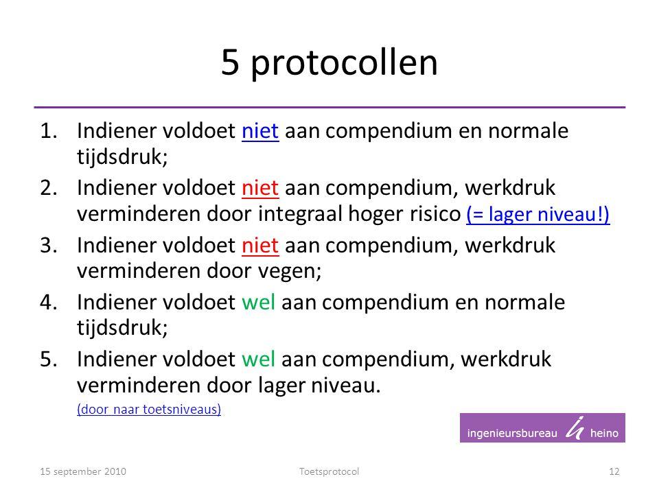 5 protocollen Indiener voldoet niet aan compendium en normale tijdsdruk;