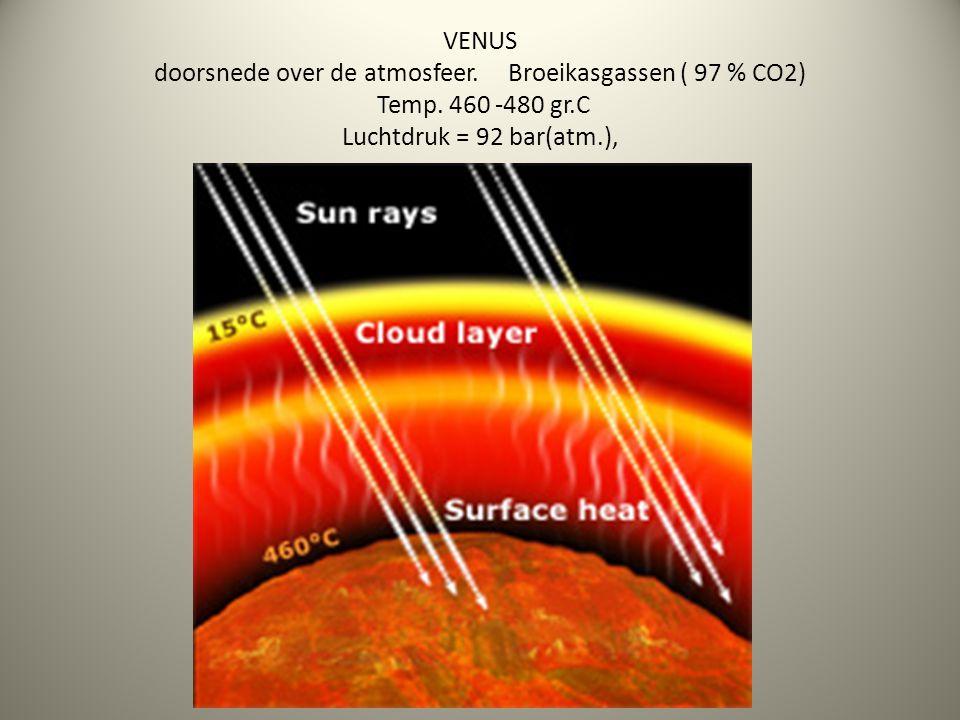 VENUS doorsnede over de atmosfeer. Broeikasgassen ( 97 % CO2) Temp