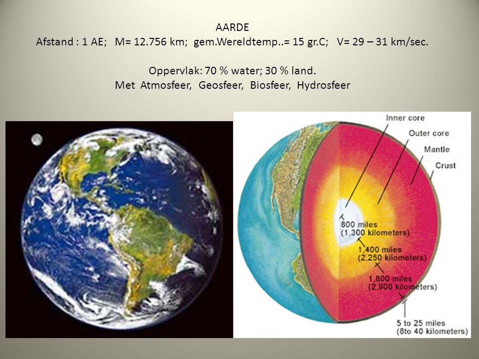 AARDE Afstand : 1 AE; M= 12. 756 km; gem. Wereldtemp. = 15 gr