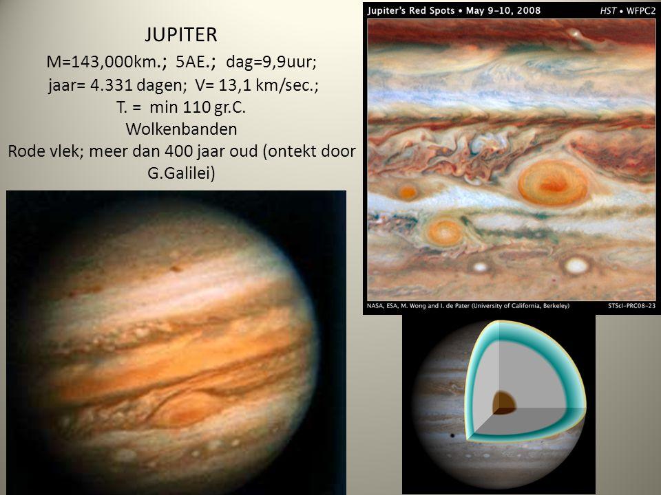 JUPITER M=143,000km. ; 5AE. ; dag=9,9uur; jaar= 4