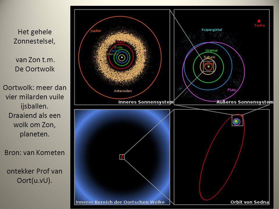 Het gehele Zonnestelsel, van Zon t. m