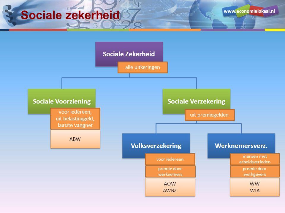 Sociale zekerheid Sociale Zekerheid Sociale Voorziening